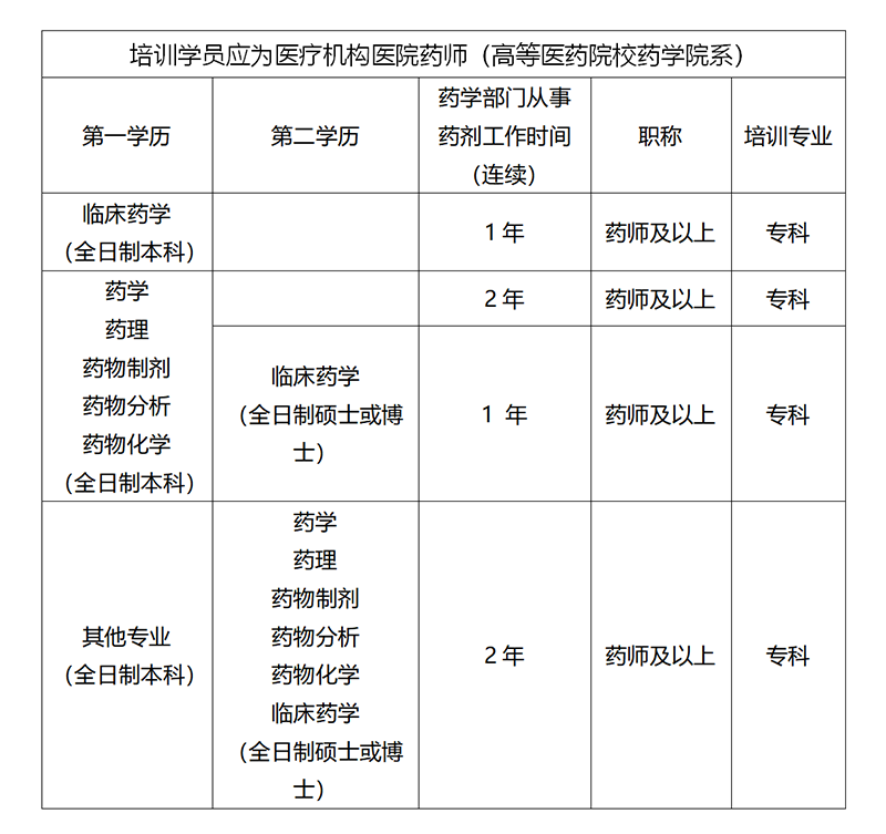 2021年秋季临床药师招生简章_02.png